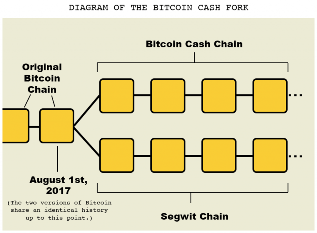 diagram-of-bitcoin-cash-fork-1024x754