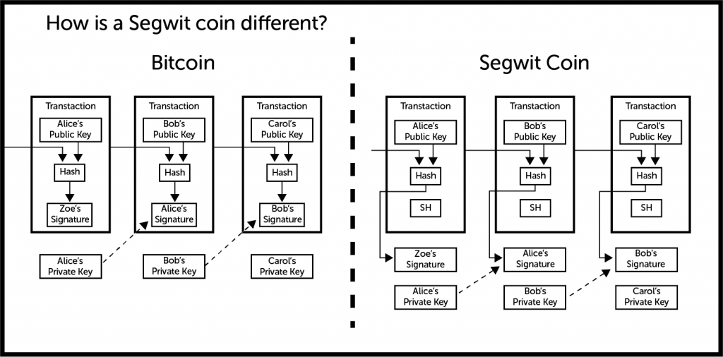 segwit-coin-explained-1024x506