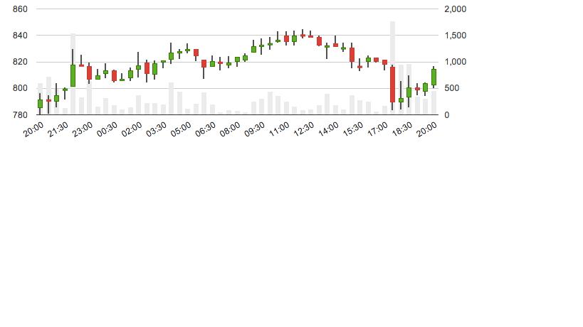 Индикатор объема торгов